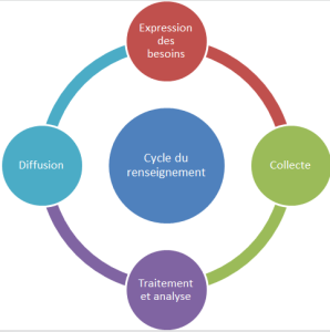 cycle renseignement