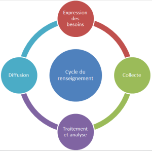 cycle du renseignement